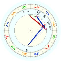 Missing Child 46053 - natal chart (noon, no houses)