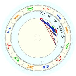 Missing Child 46054 - natal chart (noon, no houses)