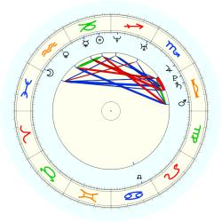 Missing Child 46056 - natal chart (noon, no houses)