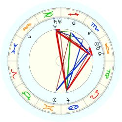 Missing Child 46057 - natal chart (noon, no houses)