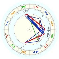 Missing Child 46075 - natal chart (noon, no houses)
