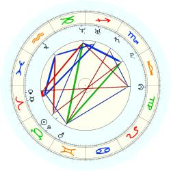 Missing Child 46077 - natal chart (noon, no houses)