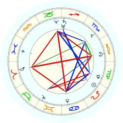 Missing Child 46080 - natal chart (noon, no houses)