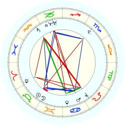 Missing Child 46103 - natal chart (noon, no houses)