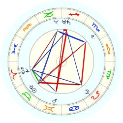 Missing Child 46110 - natal chart (noon, no houses)