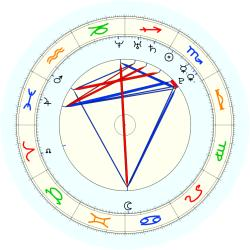 Missing Child 46116 - natal chart (noon, no houses)