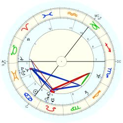Harry Gordon - natal chart (Placidus)