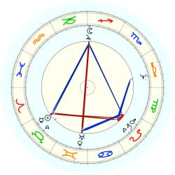 Frank Abagnale - natal chart (noon, no houses)