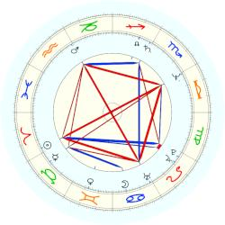 David M. Brown - natal chart (noon, no houses)