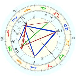 David Kelly - natal chart (Placidus)
