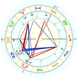 Carlton Carpenter - natal chart (Placidus)