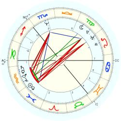 Ross King - natal chart (Placidus)