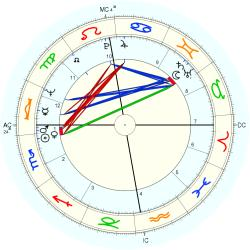 David (1942) Johnson - natal chart (Placidus)