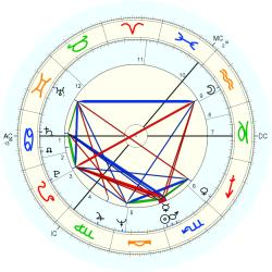 Fred Housego - natal chart (Placidus)