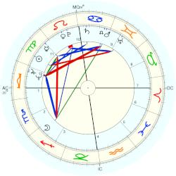 Les Harvey - natal chart (Placidus)