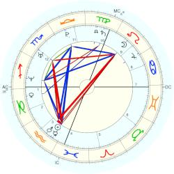 Jesse Spencer - natal chart (Placidus)