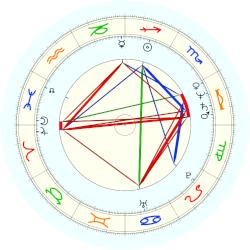 Jaquelin Dudley - natal chart (noon, no houses)