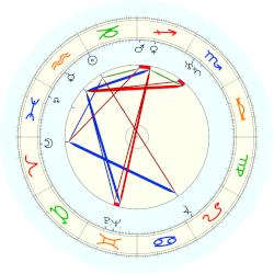 George Burns - natal chart (noon, no houses)