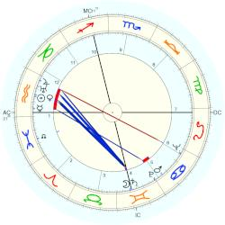 William Burroughs - natal chart (Placidus)