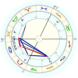 Timothy Busfield - natal chart (Placidus)