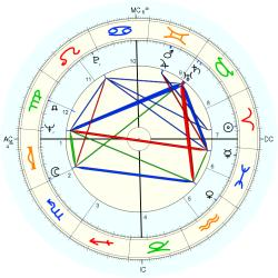 Graham Bright - natal chart (Placidus)