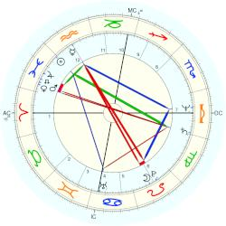 Gordon Brown - natal chart (Placidus)