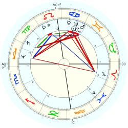 Michael Russell Brown - natal chart (Placidus)