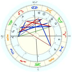 Nicholas Hugh Brown - natal chart (Placidus)