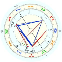 Michel Gagnion - natal chart (Placidus)