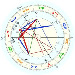 Willy Claes - natal chart (Placidus)