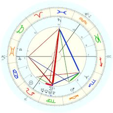 J. K. Rowling : Rectified by Isaac Starkman - natal chart (Placidus)