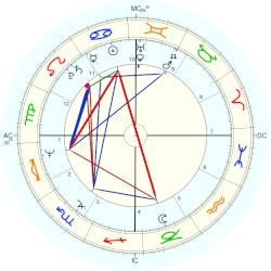 Betty Buckley - natal chart (Placidus)