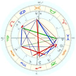 Tim Buckley - natal chart (Placidus)