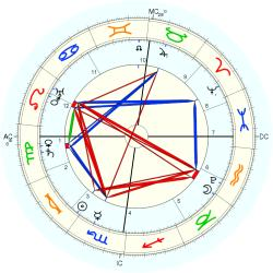 King of England Edward VI - natal chart (Placidus)