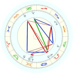 King of England George I - natal chart (noon, no houses)