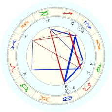 King of England George II : alternative date - natal chart (Placidus)