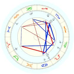 King of England George II - natal chart (noon, no houses)