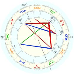 King of Greece George II - natal chart (Placidus)
