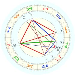 Regis Philbin - natal chart (noon, no houses)
