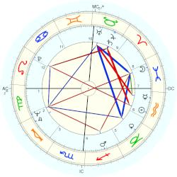 Dick Cheney - natal chart (Placidus)
