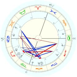 William Collins - natal chart (Placidus)