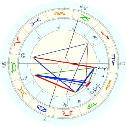 George Boswell - natal chart (Placidus)
