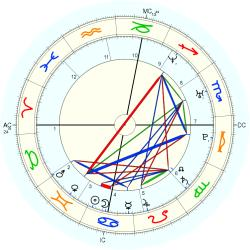 Birth Conception 38101 - natal chart (Placidus)