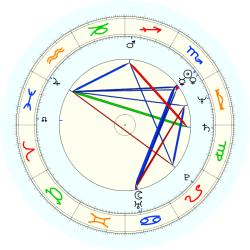 John Candy - natal chart (noon, no houses)