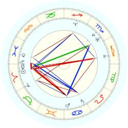 Jennifer Capriati - natal chart (noon, no houses)
