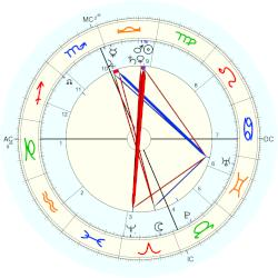 King of Portugal Carlos I - natal chart (Placidus)