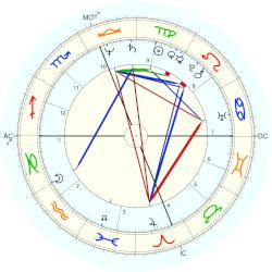 Patty Wagstaff - natal chart (Placidus)