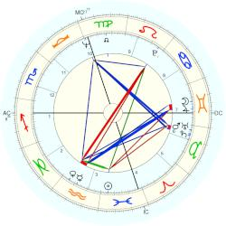 Joe Lieberman - natal chart (Placidus)
