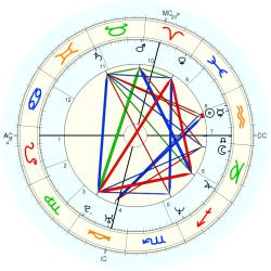Christopher Reardon - natal chart (Placidus)