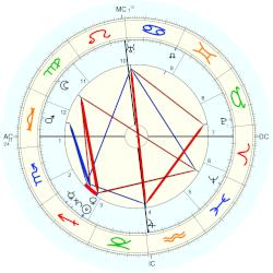King of France Charles VI - natal chart (Placidus)